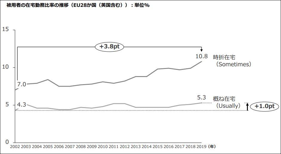 欧州:コロナ前の在宅勤務比率の推移