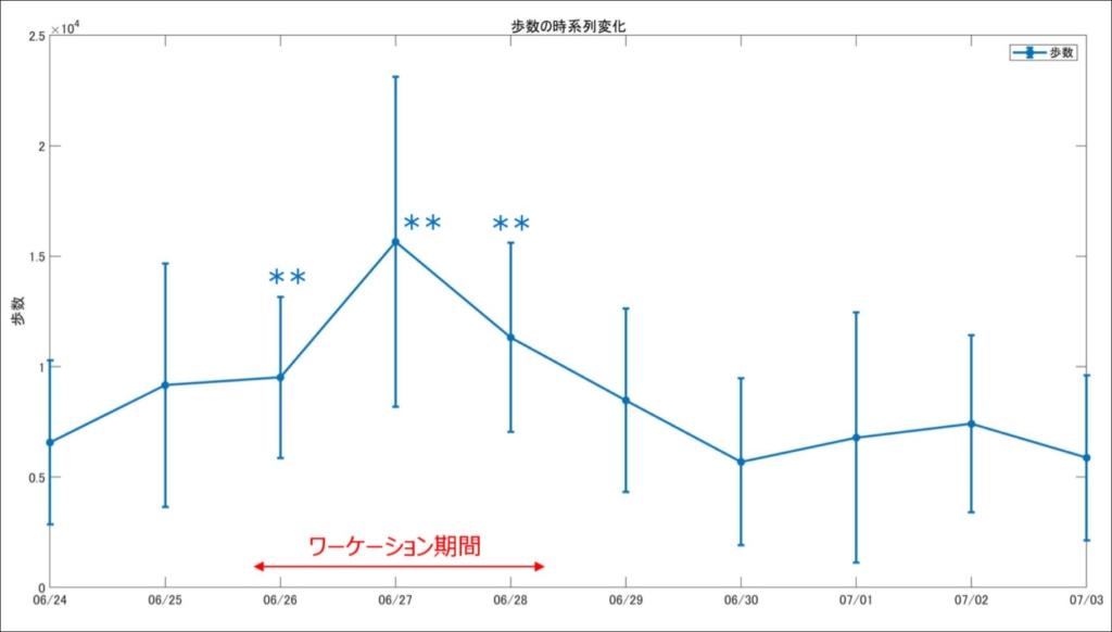 歩数の時系列変化